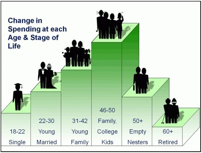 Spending Patterns at Different Stages of Life